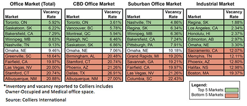 2nd Quarter Office & Industrial Vacancy Rates