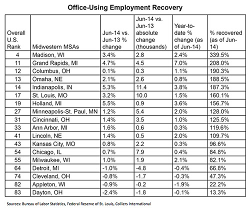 Office-Using Post-Recessionary Recovery